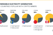 Bitcoin Mining Costs More Electricity Than Houses, But it's a Non-Issue