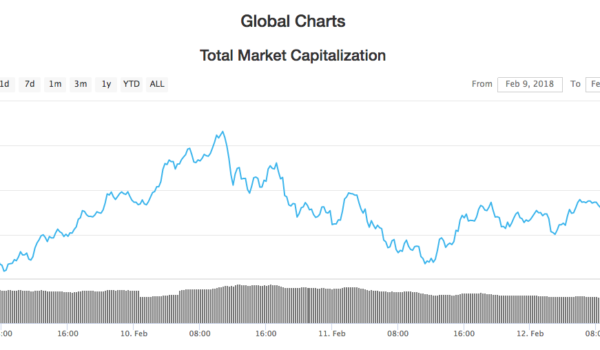 Crypto Markets Remain Steady During FUD-Less Period