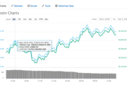 Cryptocurrency Markets Move Back Into Green After Substantial Selloff