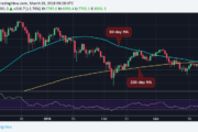 Why Bitcoin's 'Death Cross' May Turn Out a Bear Trap