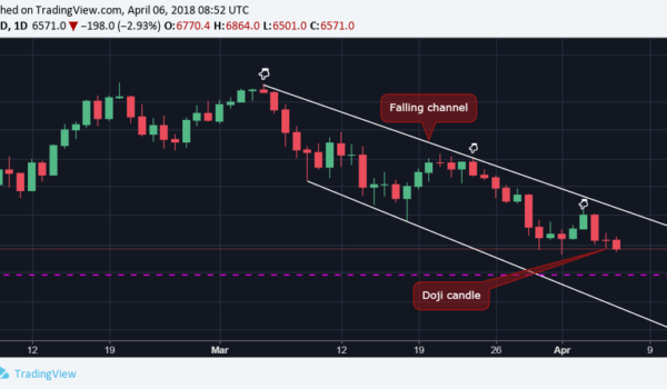 Bitcoin Eyes $6K After Key Resistance Fails to Hold
