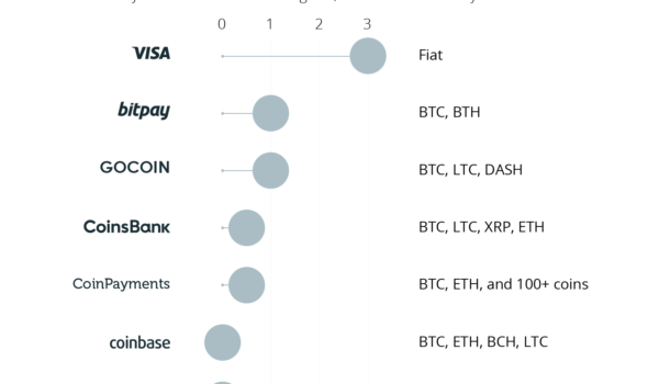BitPay, Coinbase or Others: Can Anybody Replace Visa?