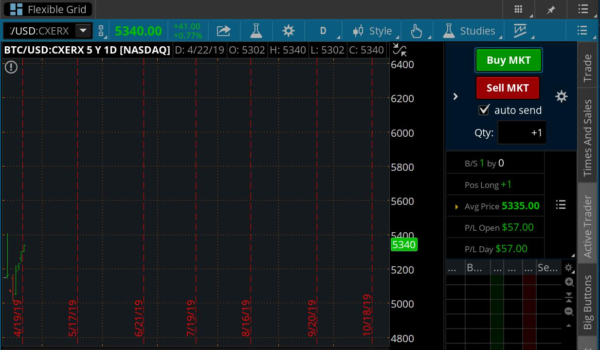 Nasdaq Is Quietly Testing Bitcoin-Based Product Under CXERX Indice, Analyst Suggests