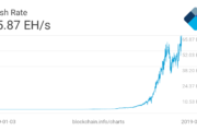 Bitcoin Hash Rate Hits New All-Time-High