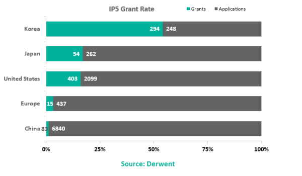South Korea Has the Highest Rate of Granted Blockchain Patents