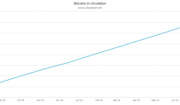 Bitcoin Passes New Milestone as Network Mines 85% of Its Total Supply
