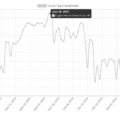 Bitcoin Price Fear & Greed Index Back to 'Extreme Fear' Dec 2018 Lows