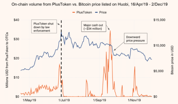 Bitcoin Drop Due to 13K BTC PlusToken Scam, Not Coronavirus — Analysts