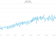 Bitcoin Hash Rate Hits New All-Time High as Miners Shun Price Drop