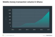 Diving Into Three of Africa's Emerging Fintech Economies