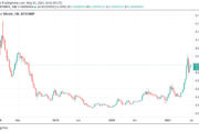 Druckenmiller: Ethereum is 'MySpace before Facebook' while Bitcoin won as 'Google'