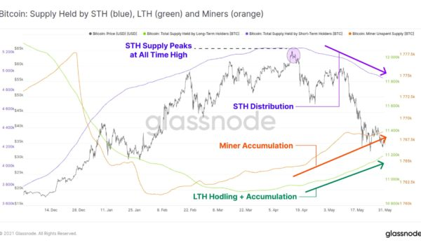 Bitcoin accumulation uptrend can create a 2013-style BTC price 'double pump'